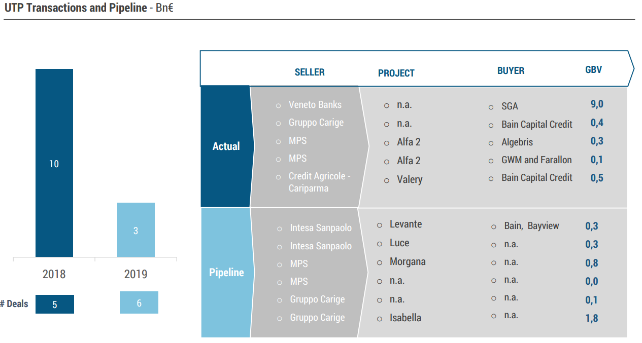 report NPL IFIS Gennaio 2019 utp pipeline and stuff