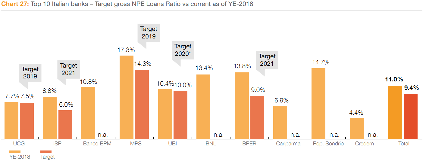Banche target gestione NPE