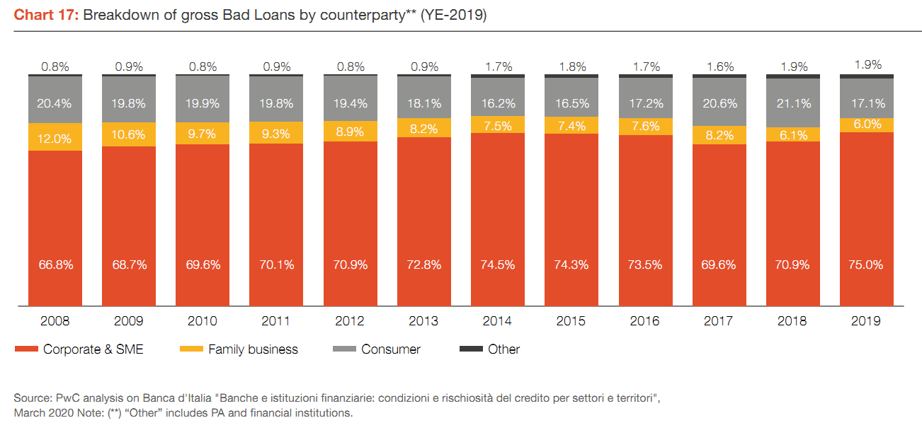 Breakdown of gross Bad Loans by counterparty